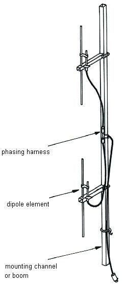 ตัวอย่างการ collinear แบบ อนุกรม (Series fed collinear) นำสายอากาศ 5/8 Lamda มาต่ออนุกรมกัน 2 ชั้น เลยเรียกว่า สายอากาศ 5/8 2 ชั้น