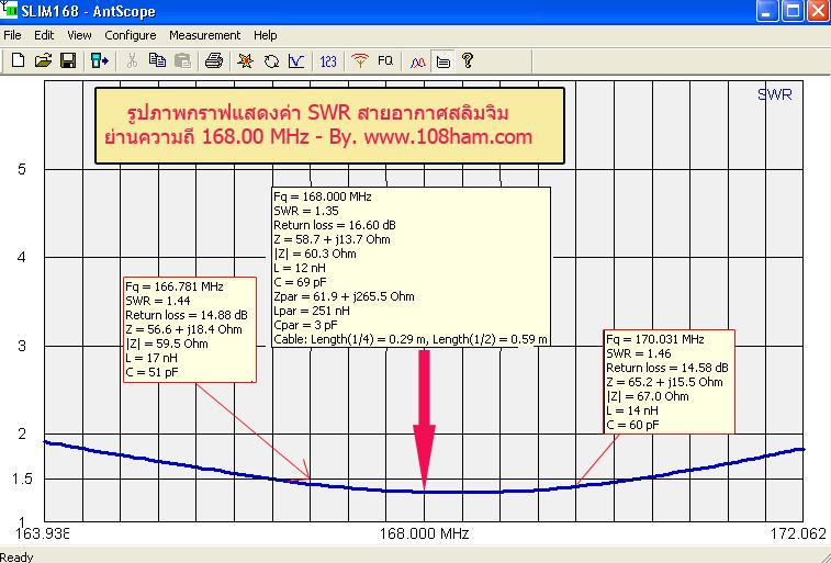 กราฟแสดงค่าswr สายอากาศสลิมจิมย่านกู้ภัย