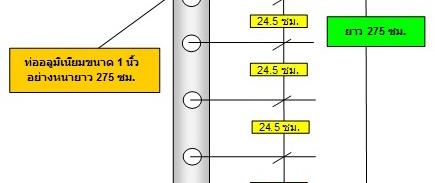 เสาอากาศยากิ 13e cb245mhz